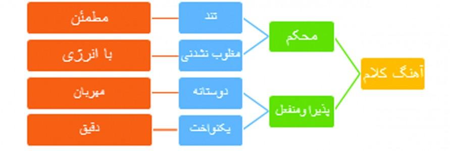 راه های ارتباط با مشتری
